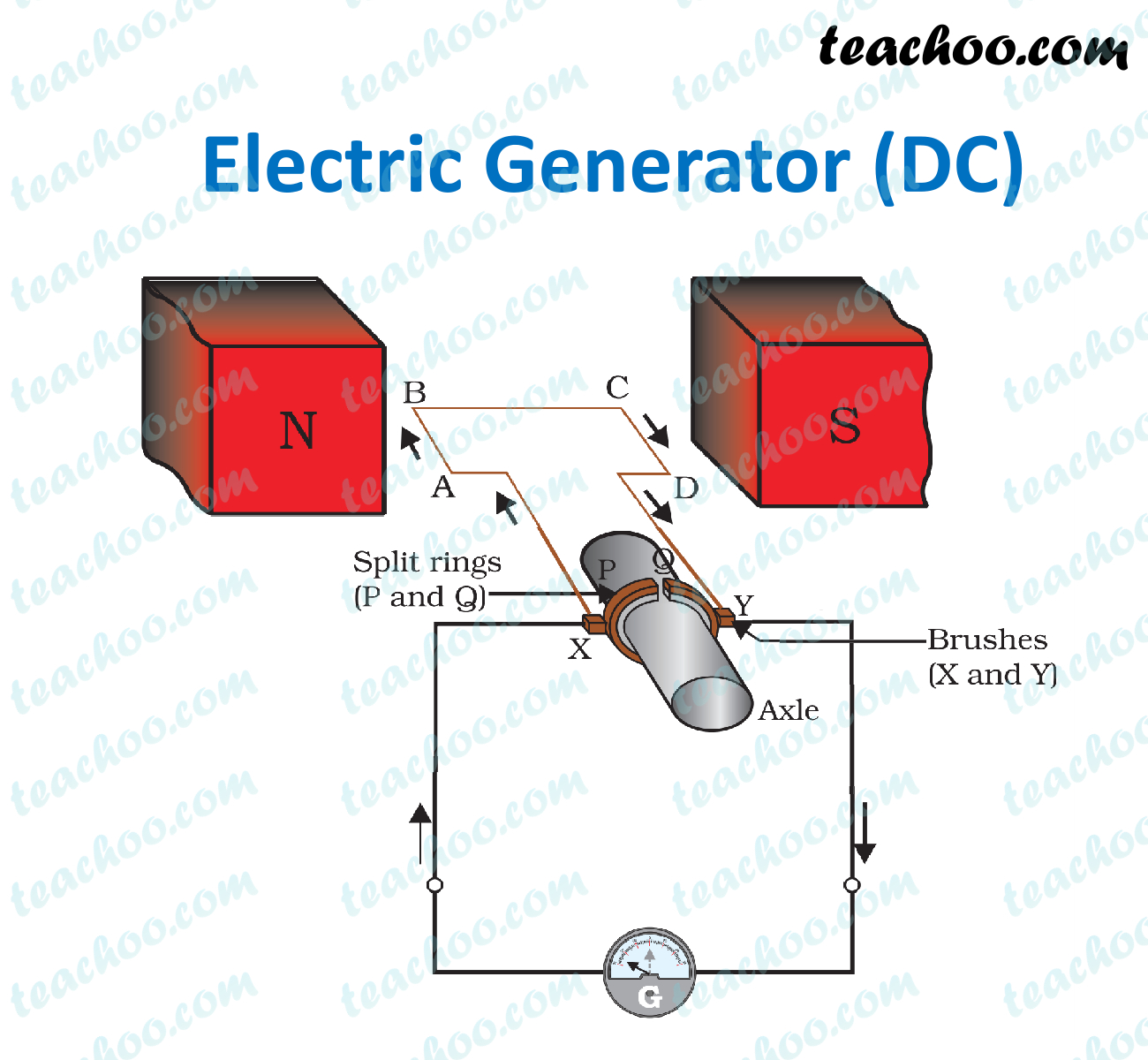 dc-electric-generator---teachoo.jpg