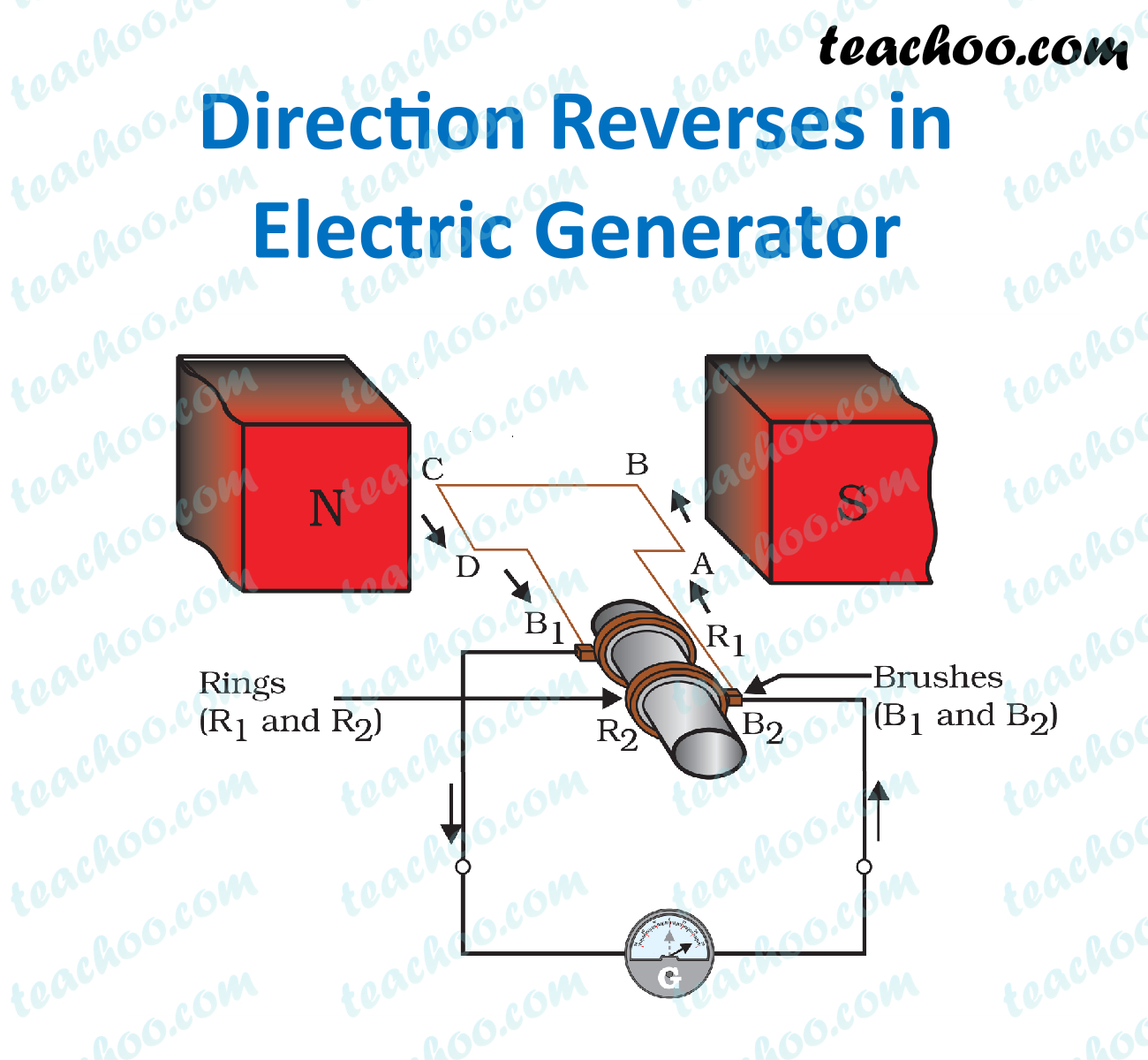 electric-generator---direction-reverses---teachoo.jpg